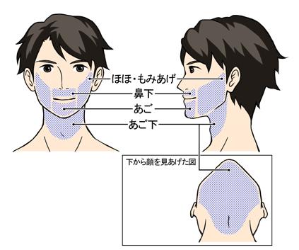 メンズリゼ顔部位